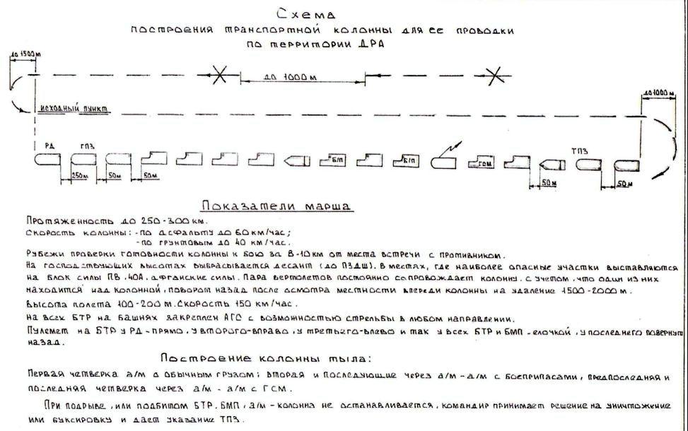 Схема построения транспортной